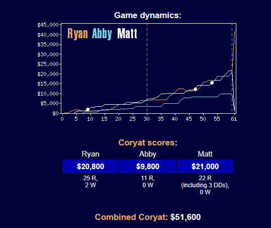 Example of a comined Coryat score.